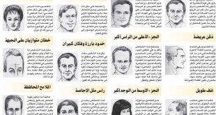 صور تحليل الشخصية من ملامح الوجه بالصور , علم دراسة صفات الوجه