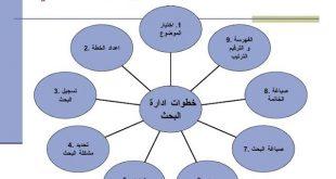صورة بحث حول منهجية البحث العلمي , ما هو معني منهجية البحث العلمي